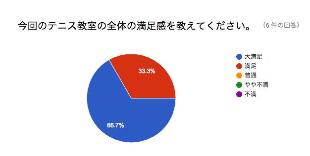 満足度調査グラフ